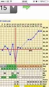 Sample Bbt Charts Showing Pregnancy Basal Body Temperature Online Charts Collection