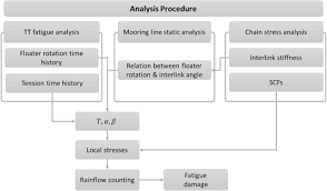 Fatigue Analysis On The Mooring Chain Of A Spread Moored