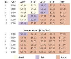 Wire Feed Speed Chart High Performance Wire Edm Speed Isnt Everything