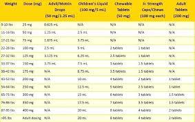 Amoxicillin Dosage For Children By Weight Chart Claritin Children Dose E Mon
