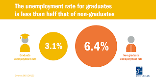 universities equip people the skills to succeed employers increasingly need recruits higher level skills by 2022 there will be 2 million additional jobs in occupations requiring higher level