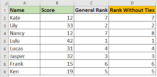 Rank Functions Excel How To Easily Rank List Without Ties In Excel
