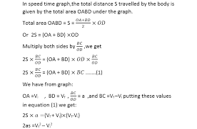 kinematic equations. 3rd equation of motion formula by graphical method kinematic equations