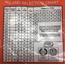 Swa Gland Chart Pack Of 2 Bw20 Swa Large 20mm Armoured Indoor Cable Glands Steel Wire