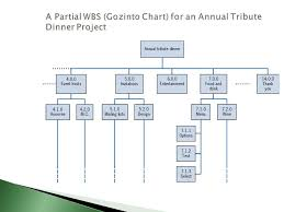 Gozinto Chart Project Management Mba 570 Summer Ppt Download