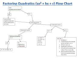 Factoring Flow Chart Pre Calculus Mr Arthur
