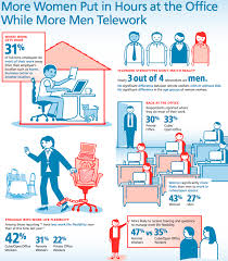 office stereotypes. telework infographic office stereotypes