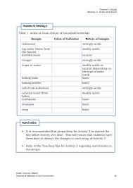 Integrated Science Module for Grade 7 -- Quarter 1-2