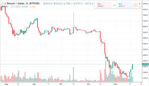 Ethereum Candlestick Chart Live Bitcoin Price Live Massive One Hour Candle Takes Btc Above