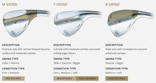 Titleist Grind Chart Titleist Vokey Sm5 Gold Nickel Wedges Fairway Golf Online