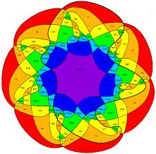 Venn Diagram Color Venn Diagram Color Under Fontanacountryinn Com