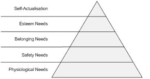 Blank Maslow Hierarchy Needs Chart Business Hierarchy Of Needs Raf Cammarano On Enterprise