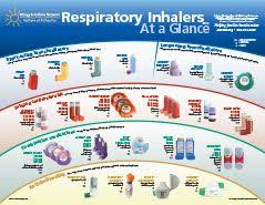 Asthma Inhaler Chart Www Bedowntowndaytona Com