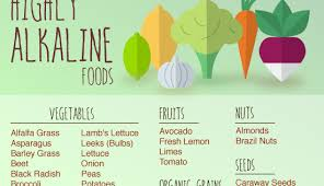 Alkaline Food Chart Acid Alkaline Food Chart Infographic Small Acid And