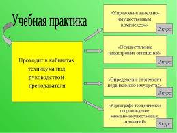 Осуществление кадастровых отношений отчет по практике Социальная  Отчет по производственной практике осуществление кадастровых Итогом производственной преддипломной практики является защита отчета который
