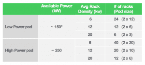 Pod Size Chart Thinking Outside Of The Rack Designing And Planning By It Pod