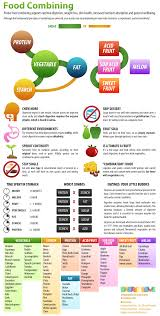 Correct Food Combining Chart A Food Combining Cheat Sheet That I Love The Tao Of Dana