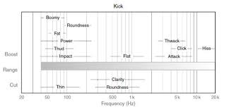Kick Drum Frequency Range Chart Tips Brianboylemusic