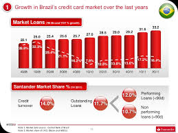 Check spelling or type a new query. Santander Cards Santander Investor Day 2011