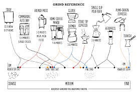 Starbucks Coffee Grind Chart Choosing The Right Grind