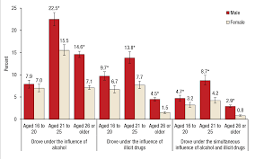 Teen driving bar graph