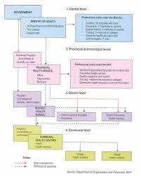 Vietnam Organization Chart Mbds Secretariat