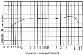 Freq Chart Frequency Response
