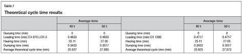 Excavator Cycle Time Estimation Chart Optimization Of The Cycle Time To Increase Productivity At