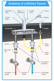 How To Install Kitchen Faucets A Guidepost For The Masses
