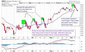 Nasdaq 100 Technical Patterning Like Trying To Hit A Change