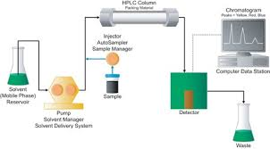Hplc Chart How Does High Performance Liquid Chromatography Work Waters