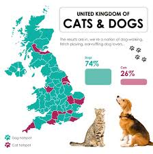 Most Popular Pets British Pet Population Easipetcare