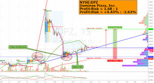 Dominos Pizza Inc Dpz Buy 277 70 290 00 For Nyse