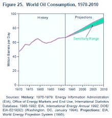 Snake Oil Chart Eia Projections Peak Oil Or Snake Oil Metasd