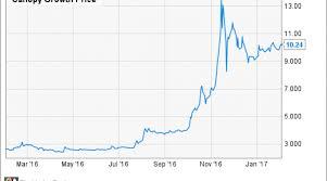 This Marijuana Stock Is Already Worth 1 Billion Is It A