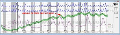 Polygraph Chart Definition Polygraph Chart Peak Of Tension Test