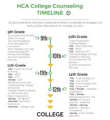 college counseling harrells christian academy harrells christian academy college counseling timeline