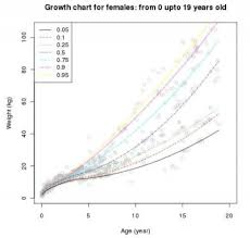 Down Syndrome Growth Chart 2016 Trisomy 21 Embryology
