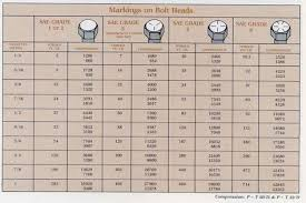 Sae Bolt Torque Chart Bolt Torque Chart Showing Suggested Torque Values And