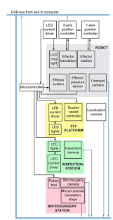 Signal flow for components of the robotic system.
