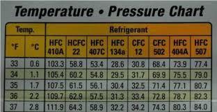 Hvac Ambient Temperature Chart Pressure Temperature Chart 410a Bedowntowndaytona Com