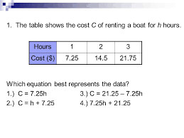 the table shows the cost c of ing a boat for h hours