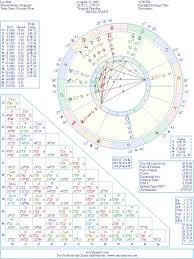 Leo Birth Chart Leo Bill Natal Birth Chart From The Astrolreport A List