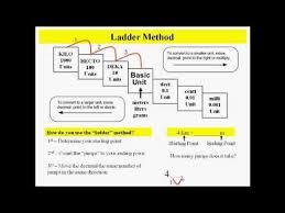 Metric Conversions Using The Ladder Method