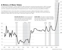 Case Shiller Historical Chart Case Shiller Index Martin C Winer