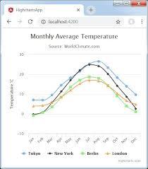 Angular2 Highcharts Bar Chart Angular Highcharts Quick Guide Tutorialspoint