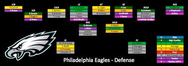 2017 Philadelphia Eagles Depth Chart Do The Philadelphia Eagles Only Have Two Elite Starters