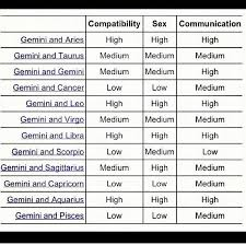 Sign Compatibility Chart 46 Gemini Compatibility Chart Wow Love A Pisces With A