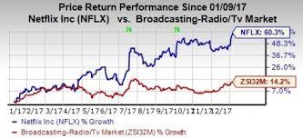 Netflix Stock Quote Impressive Nflx Stock Quote Split Expanding Original Content Key Catalyst Talk