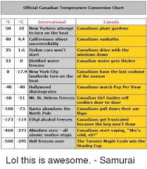 Canadian Conversion Chart Official Canadian Temperature Conversion Chart Oc